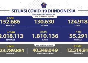 Jumlah terpapar Covid-19 di Indonesia Update 22 Juni 2021.