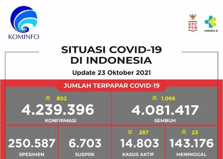 Jumlah terpapar Covid-19 di Indonesia periode 23 Oktober 2021. (Foto:  Covid19.go.id)