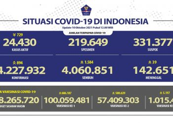 Jumlah terpapar Covid-19 di Indonesia Update 10 Oktober 2021.
